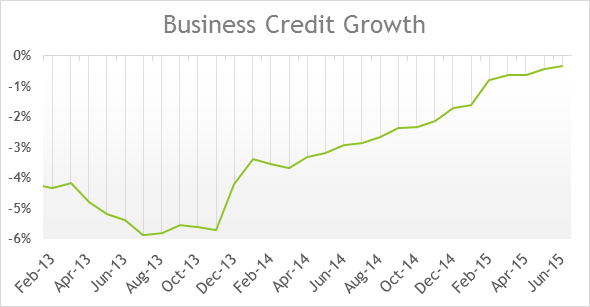 Business Credit Growth 09092015