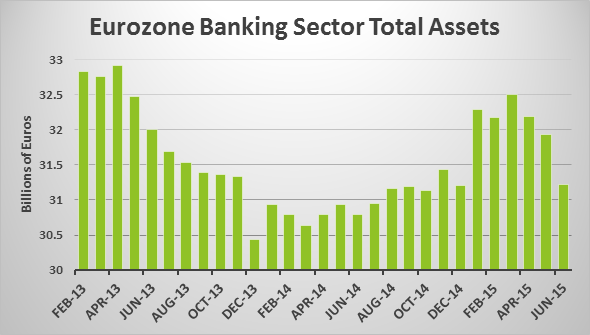 Eurozone Banking Sector 09092015