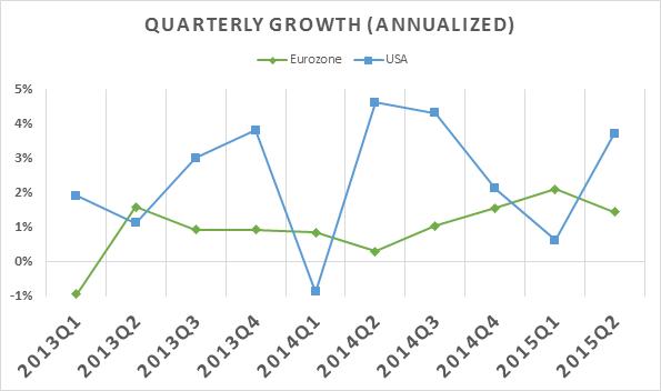 Quarterly Growth GDP 09092015