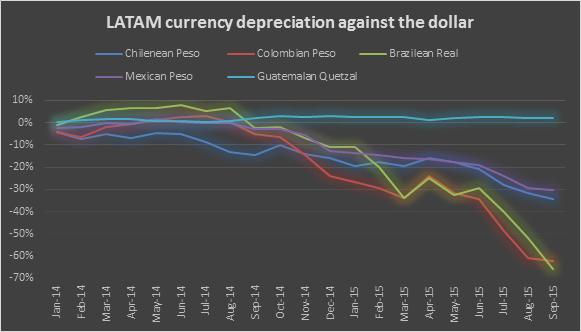 Currency depreciation 12102015
