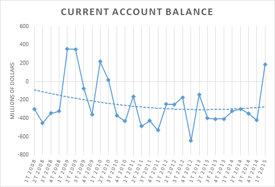 Current account balance Gt 12102015