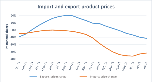 Import and export price changes 12102015