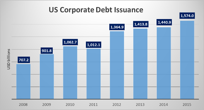 US Corporate debt issue 09112015
