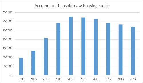 accumulatedunsoldhousing