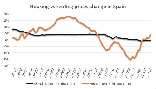 housingvrsrenting