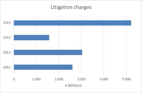 A.43-2LitigationCharges