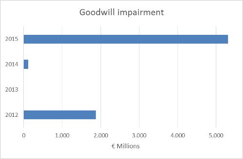 A.43-3GoodwillImpairment