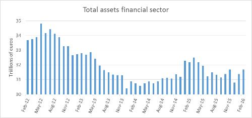 A.58-8TotalAssetsFinancialSector