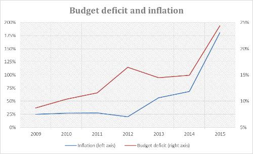 A.56-2BudgetDeficitandInflation