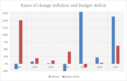 A.56-3RatesofChangeInflationDeficit
