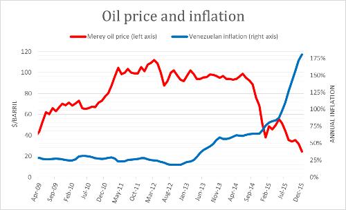 A.56-4OilPriceandInflation