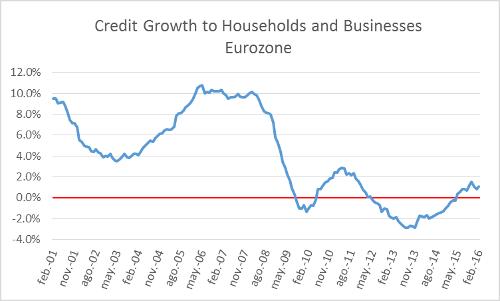 A.65-3CreditGrowthEurozone
