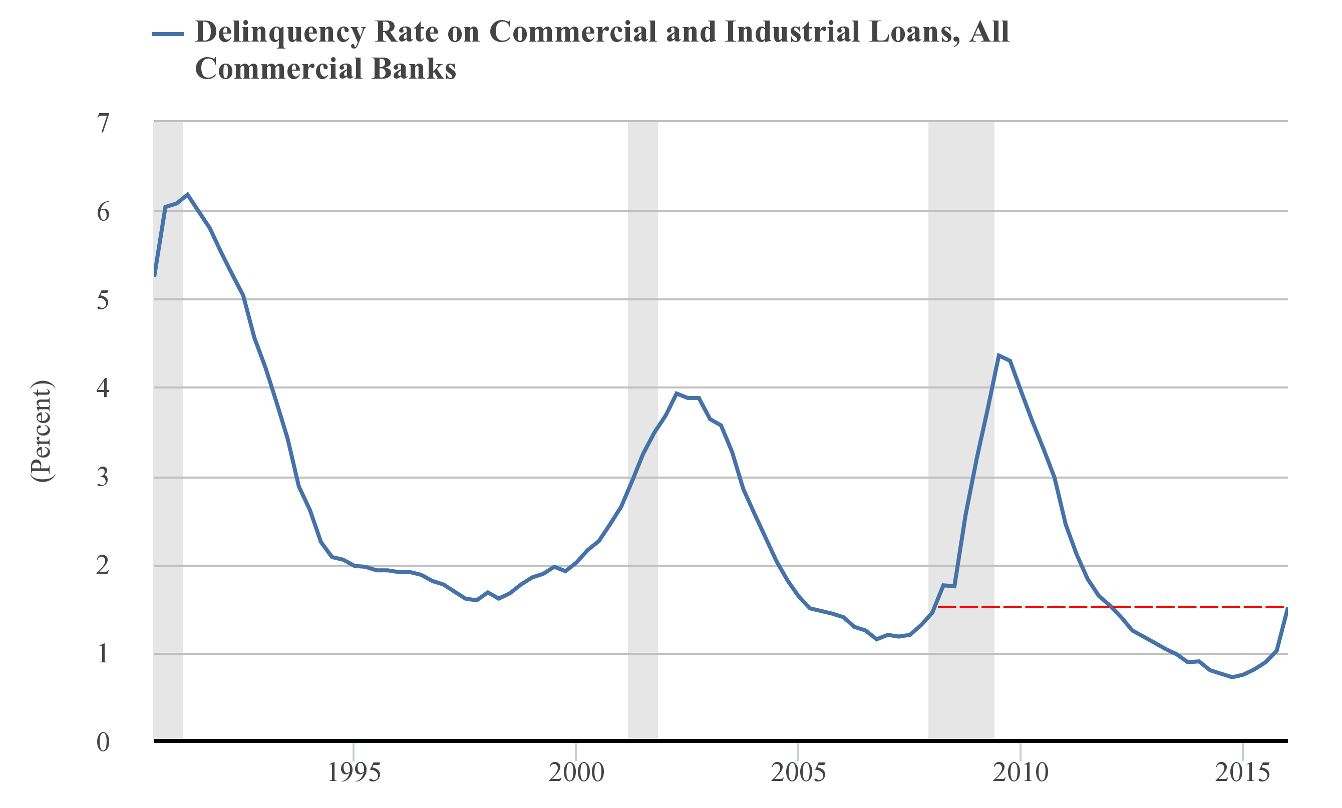 Delinquency rate on bank loans is skyrocketing in the US