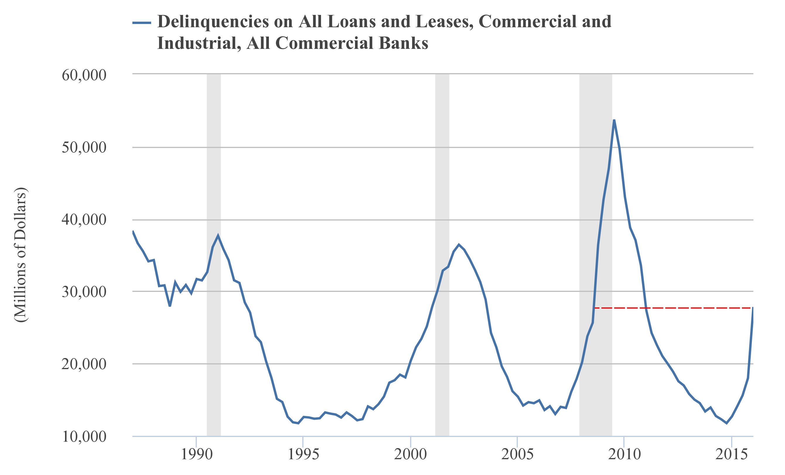 The dollar amount of delinquencies is already skyhigh