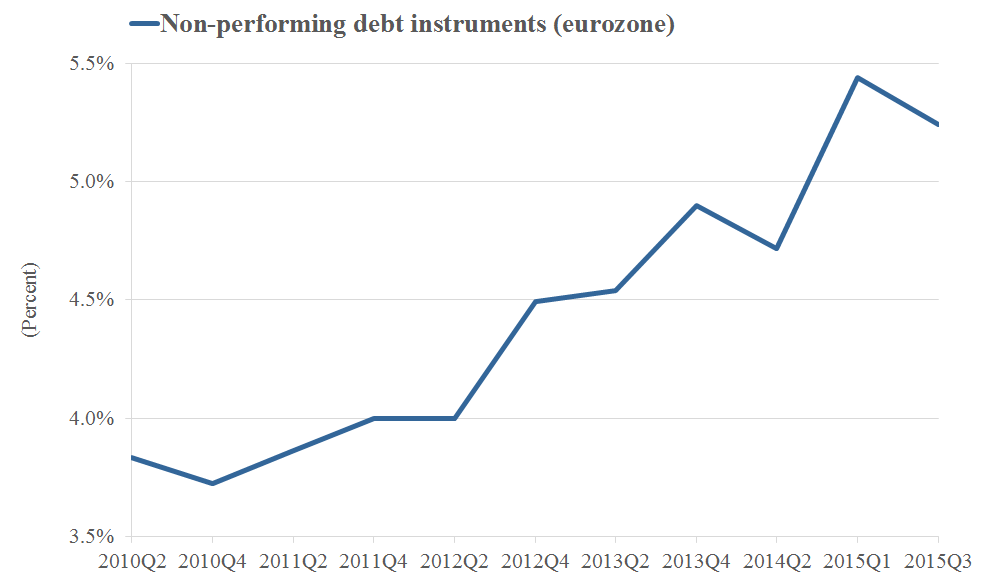 Delinquency rates in the Eurozone have been on the rise too
