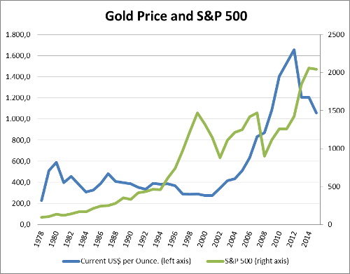 A.69-1GoldPriceandS&P