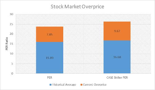 A.72-2StockMarketOverprice
