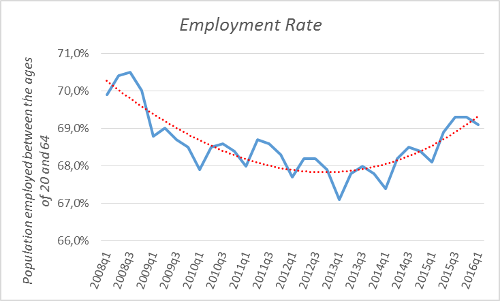 A.88-3EmploymentRate
