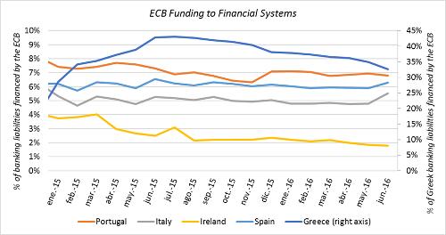 A.88-6ECBFundingFinancialSystem