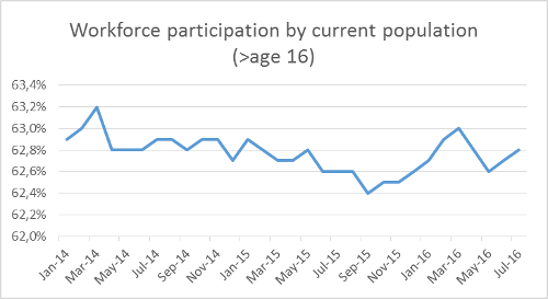A.90-3WorkforceParticipationCurrentPopulation