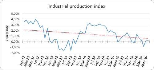 A.92-2IndustrialProductionIndex