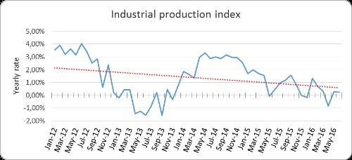 A.92-2IndustrialProductionIndex