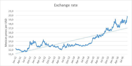 A 96 1exchangerate