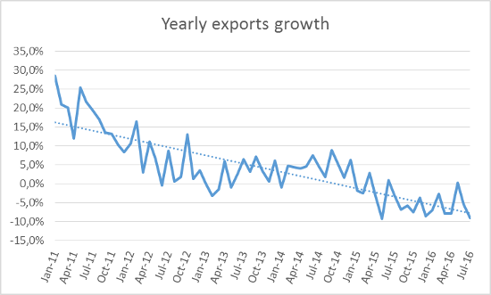 A.96-2YearlyExportsGrowth