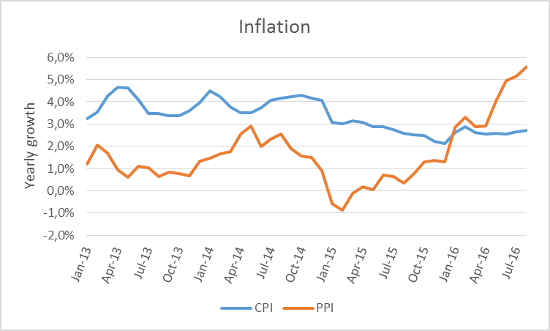 A.96-3Inflation