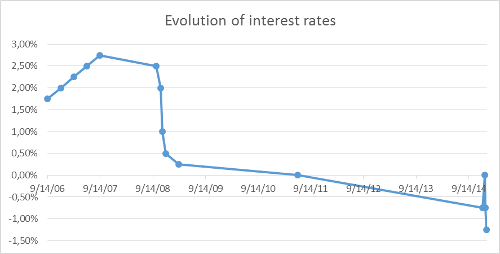 A.98-4EvolutionofInterestRates