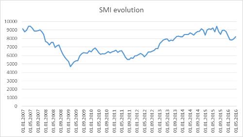 A.98-6SMIevolution