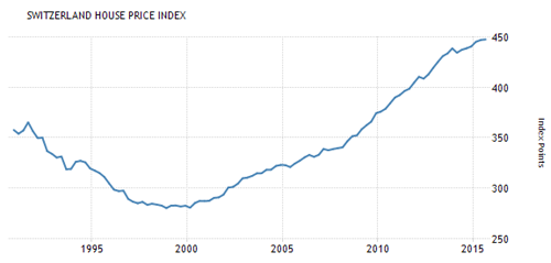 A.98-8SwitzerlandHousePriceIndex
