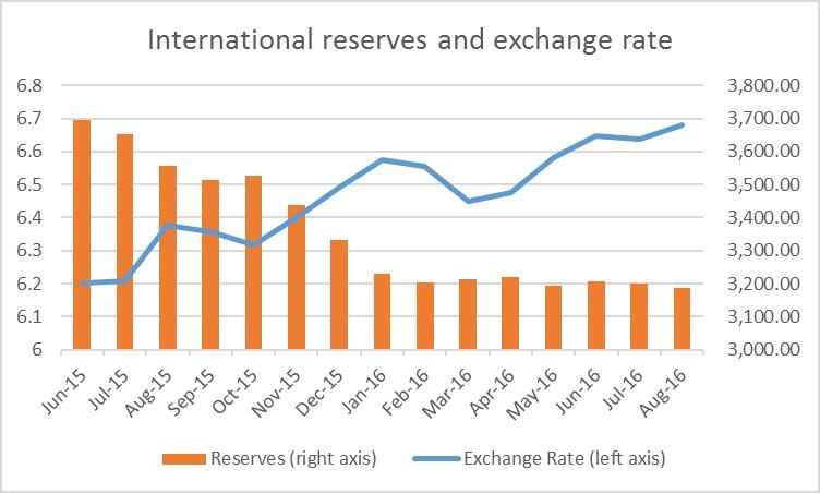 China reserves