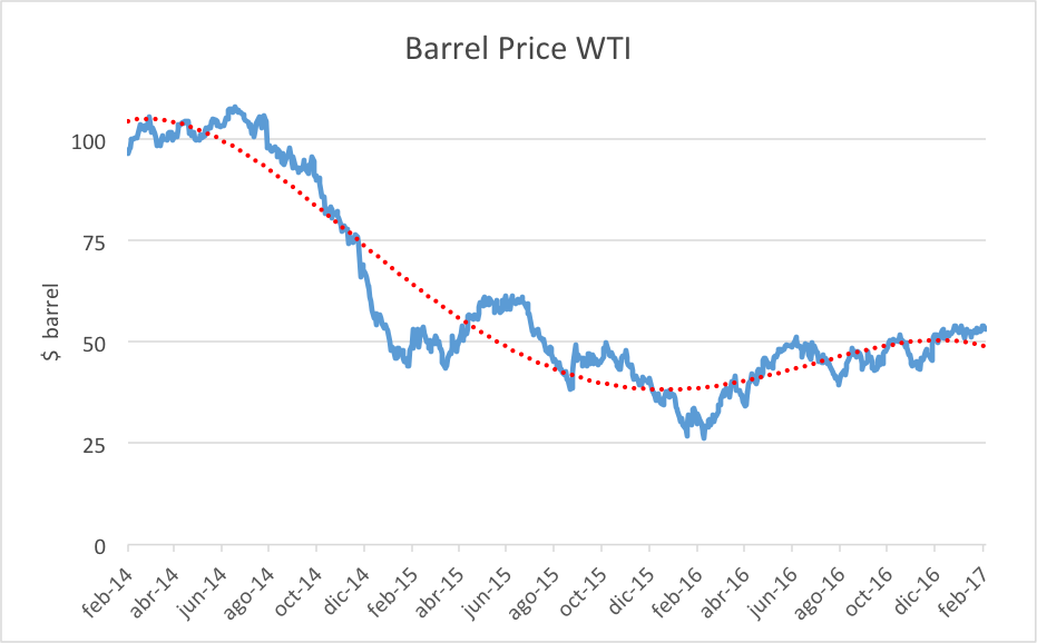 Are Oil Prices To Blame For The