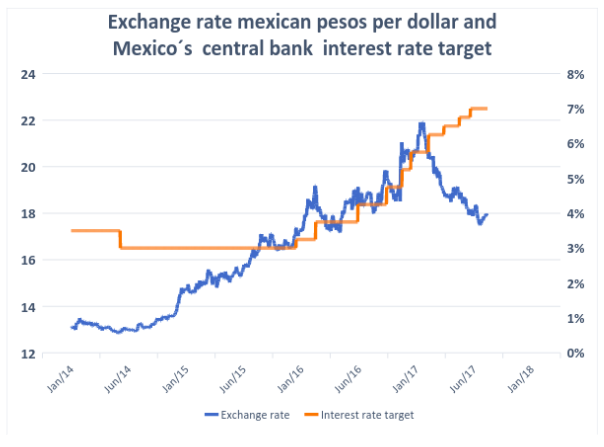 Two Reasons Why The Mexican Peso
