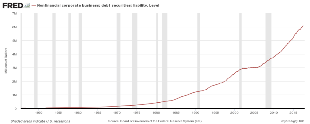 Corporate debt is at a record high.