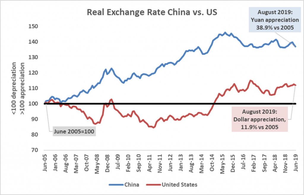 Does China Devalue Its Currency Ufm