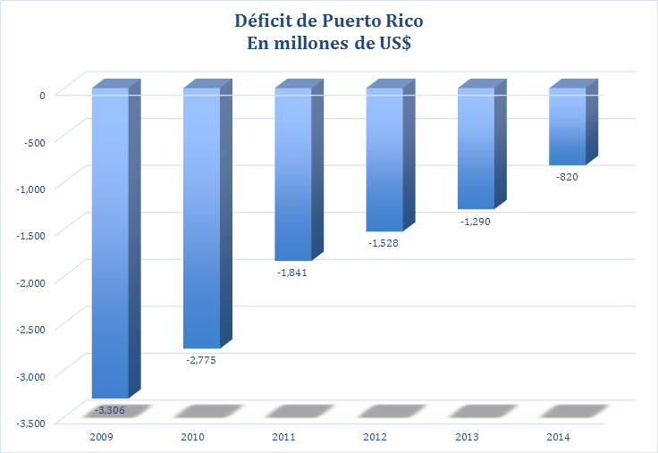 Déficit Puerto Rico
