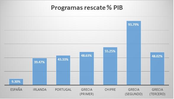 Programas de rescate grecia 20072015 Gráfico 1