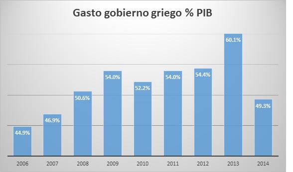 Programas de rescate grecia 20072015 Gráfico 4