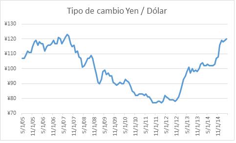 Tipo de Cambio Yen-Dolar 27072015