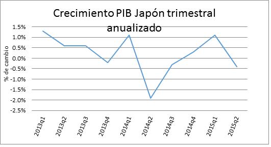 Crecimiento PIB Japón 24082015