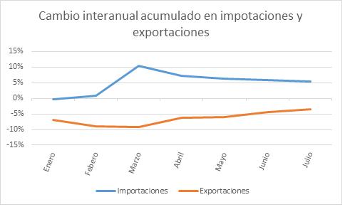Cambio interanual importaciones y exportaciones 28092015
