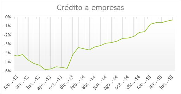 Crédito a empresas EUR 09092015