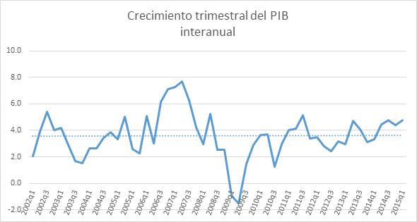 Crecimiento trimestral PIB Gt 07052015