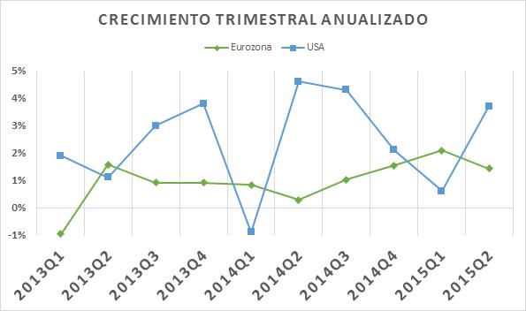 Crecimiento trimestral anualizado EUR 09092015