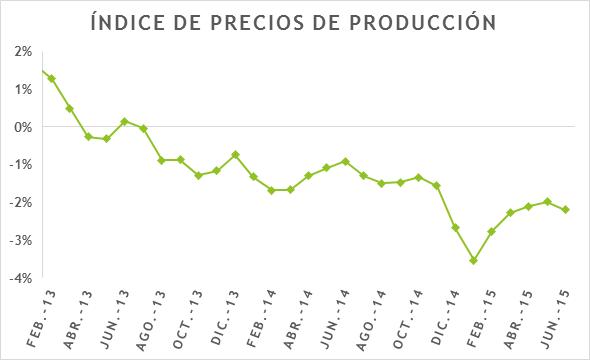 Indice precios producción EUR 09092015