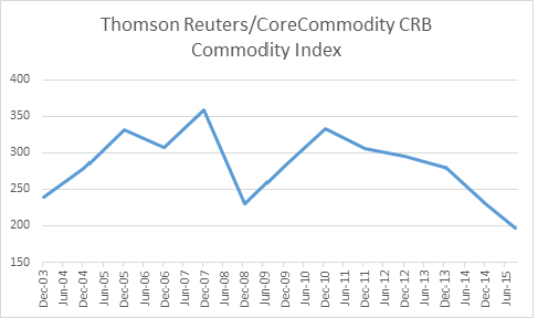 Reuters Core Commodity Index 21092015
