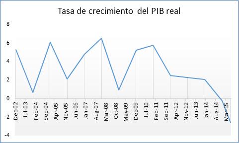 Tasa de crecimiento PIB real Brasil 21092015