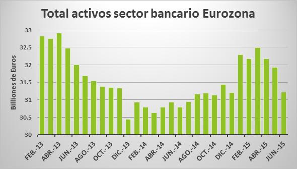 Total activos sector bancario EUR 09092015